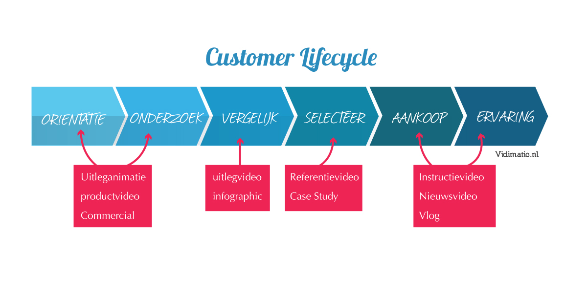 Welke video's gebruik je in de customer lifecycle?