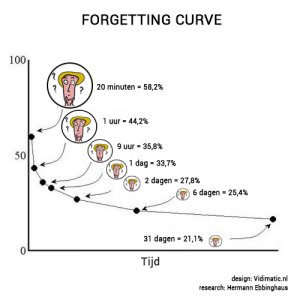 forgetting-curve-def